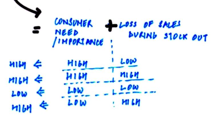 Consumer Need + Sales volume impact