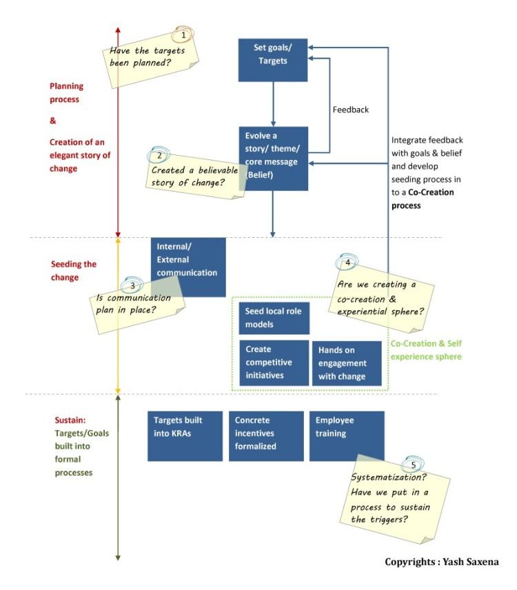 Change Management Preparedness